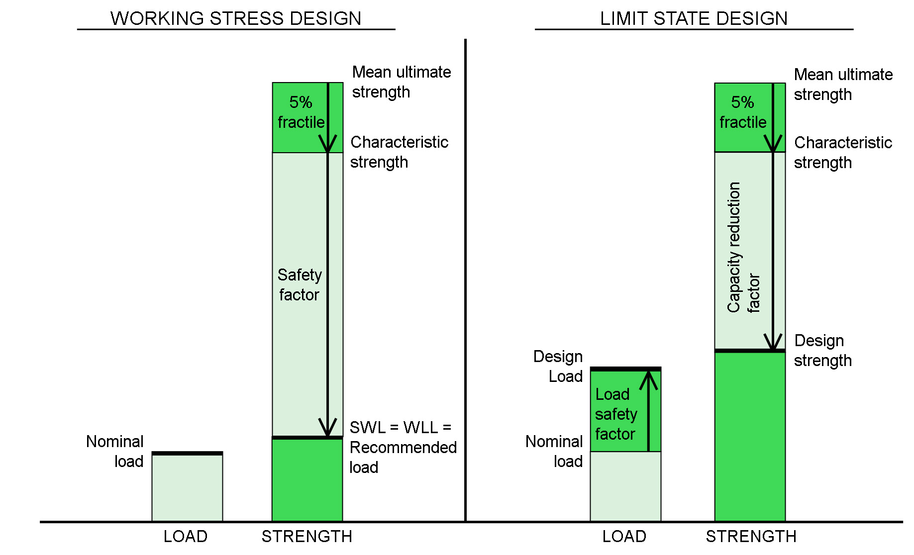 Illustration of global safety factor method and partial safety factor method